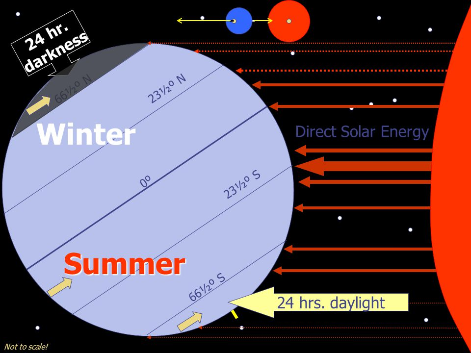66½º N 23½º N 23½º S 66½º S 0º Winter Summer Not to scale! Direct Solar Energy 24 hr. darkness 24 hrs. daylight