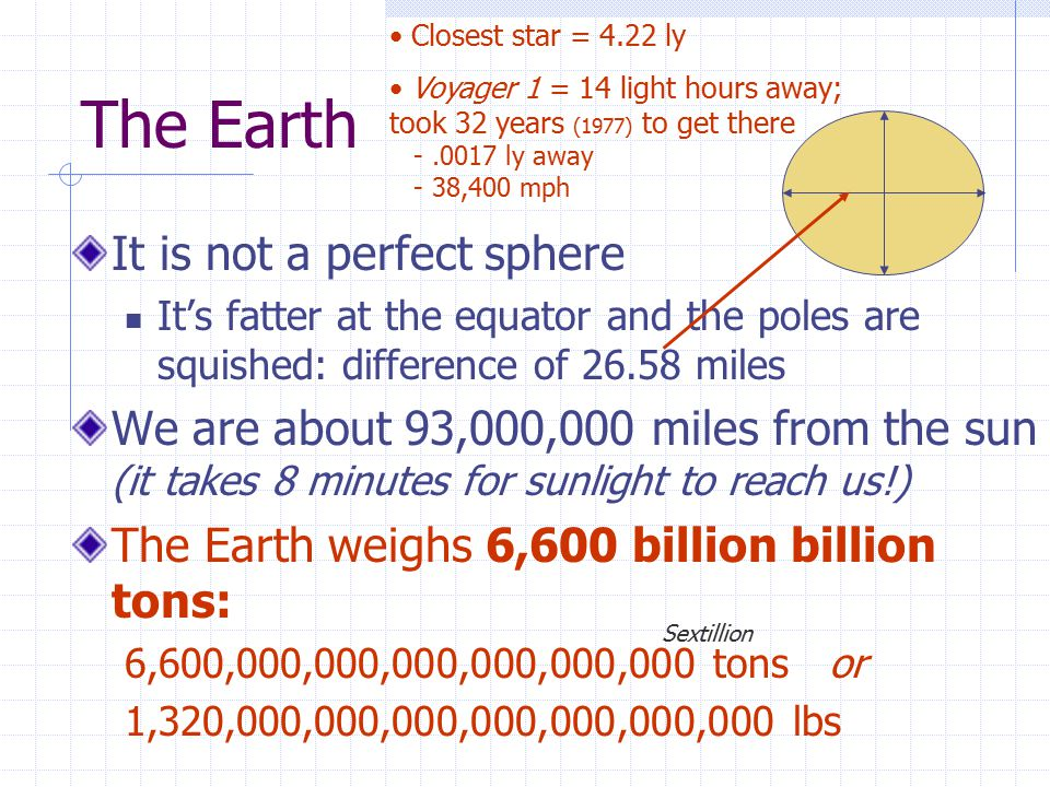 The Earth It is not a perfect sphere It's fatter at the equator and the poles are squished: difference of 26.58 miles We are about 93,000,000 miles fr