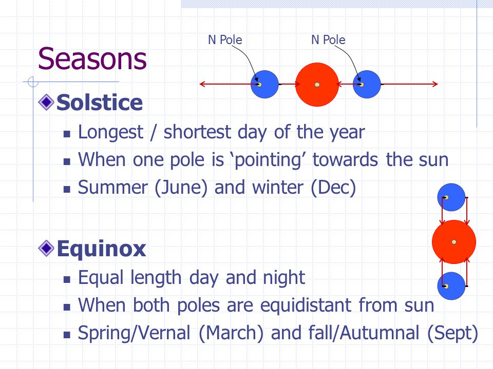 Seasons Solstice Longest / shortest day of the year When one pole is 'pointing' towards the sun Summer (June) and winter (Dec) Equinox Equal length da