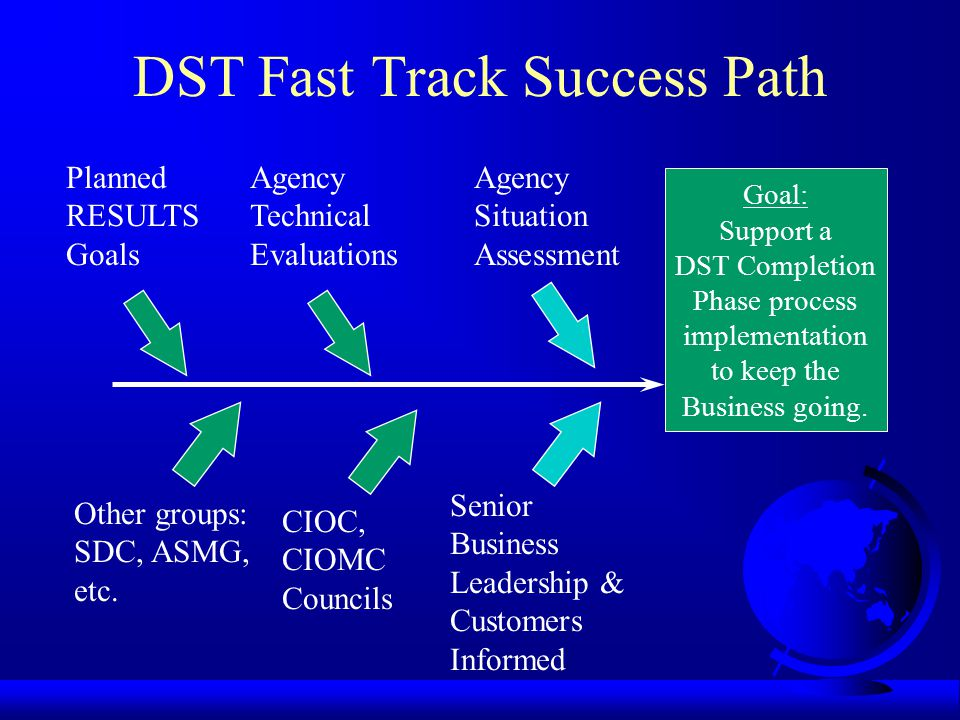DST Fast Track Success Path Goal: Support a DST Completion Phase process implementation to keep the Business going.