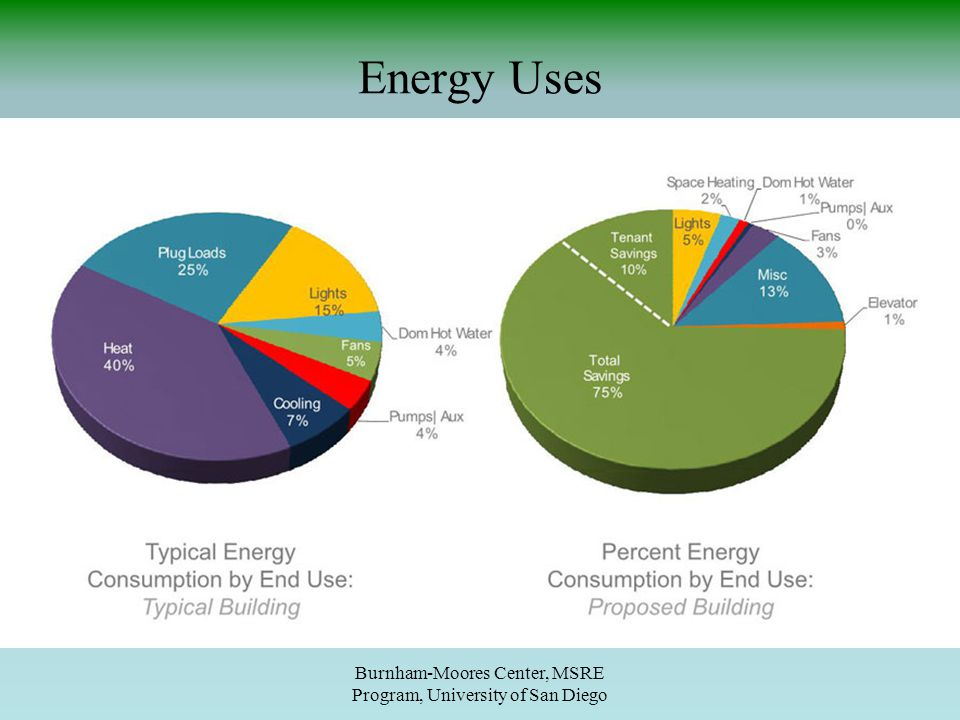 Energy Uses Burnham-Moores Center, MSRE Program, University of San Diego