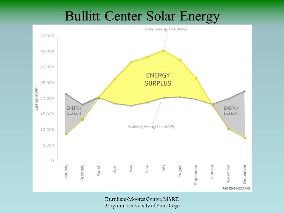 Bullitt Center Solar Energy Burnham-Moores Center, MSRE Program, University of San Diego