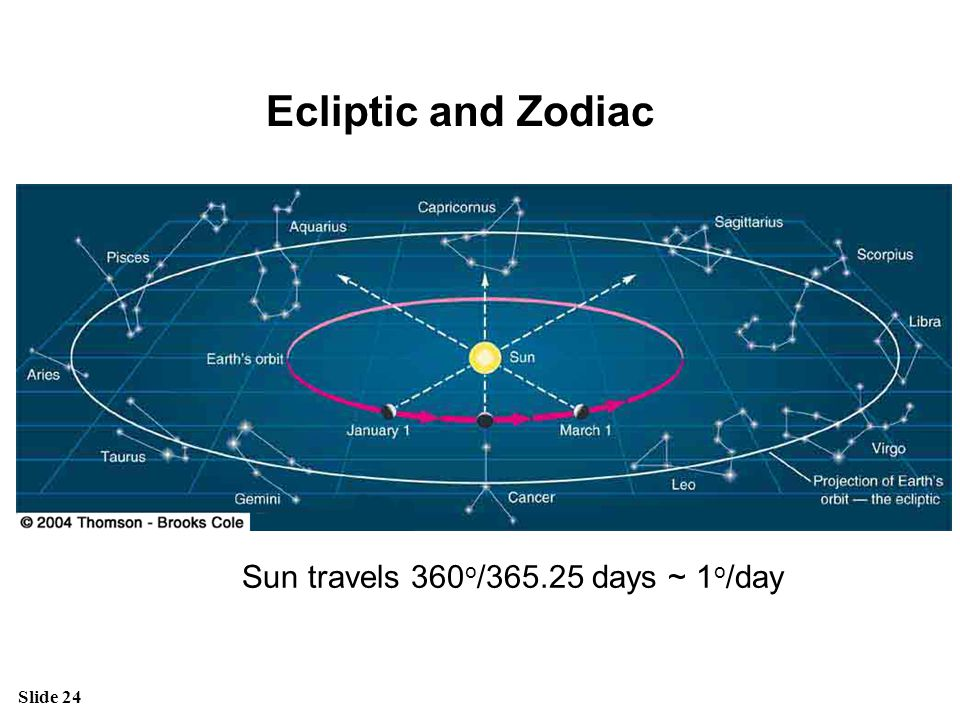 Slide 24 Ecliptic and Zodiac Sun travels 360 o /365.25 days ~ 1 o /day