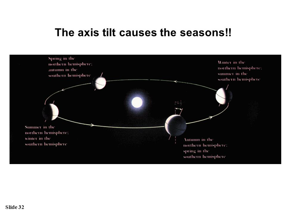 Slide 32 The axis tilt causes the seasons!!