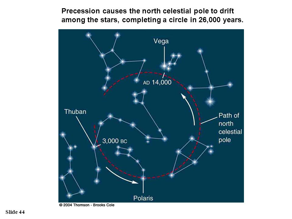Slide 44 Precession causes the north celestial pole to drift among the stars, completing a circle in 26,000 years.