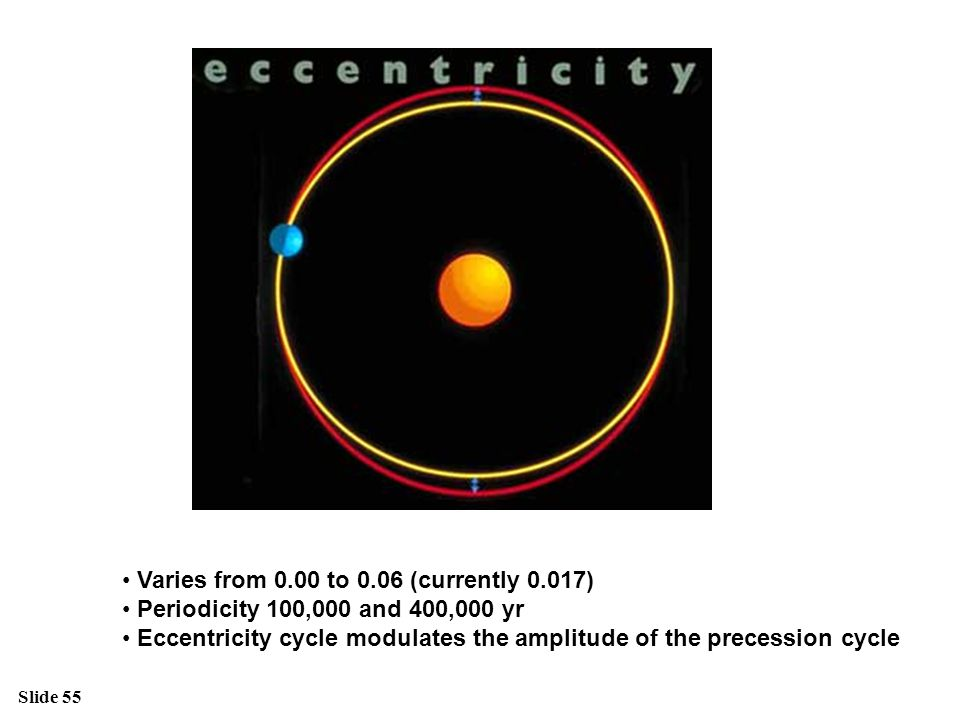 Slide 55 Varies from 0.00 to 0.06 (currently 0.017) Periodicity 100,000 and 400,000 yr Eccentricity cycle modulates the amplitude of the precession cy