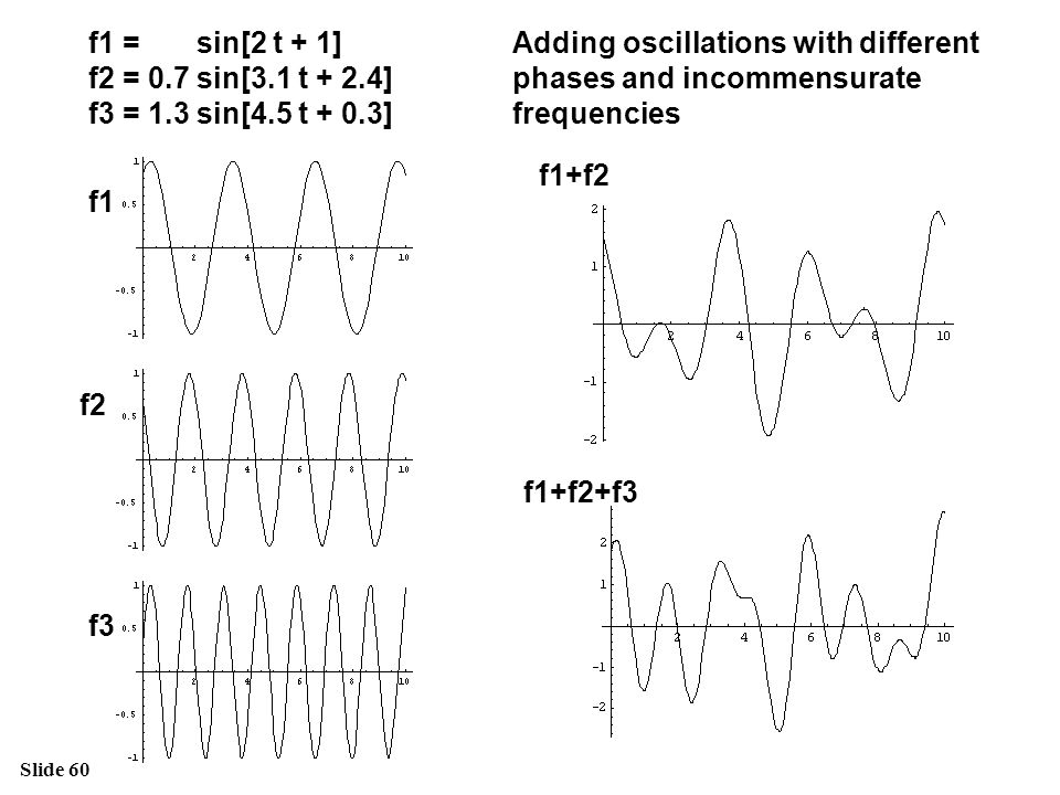Slide 60 f1 f2 f3 f1+f2 f1+f2+f3 Adding oscillations with different phases and incommensurate frequencies f1 = sin[2 t + 1] f2 = 0.7 sin[3.1 t + 2.4]