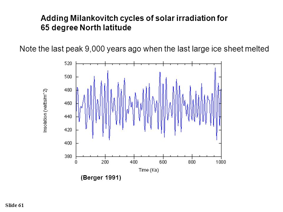 Slide 61 Adding Milankovitch cycles of solar irradiation for 65 degree North latitude (Berger 1991) Note the last peak 9,000 years ago when the last l