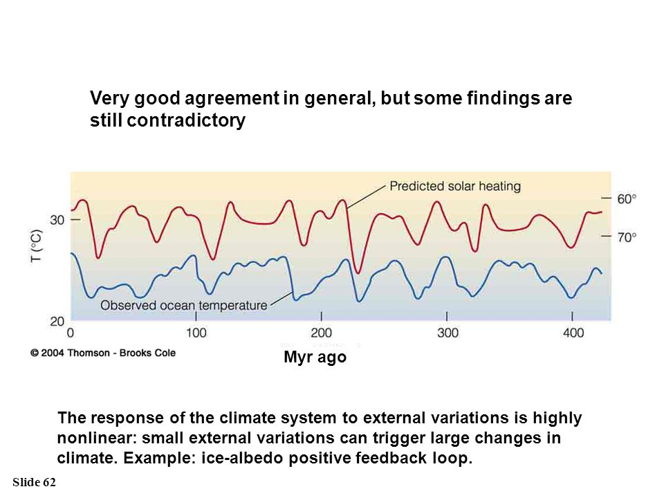 Slide 62 Very good agreement in general, but some findings are still contradictory Myr ago The response of the climate system to external variations i