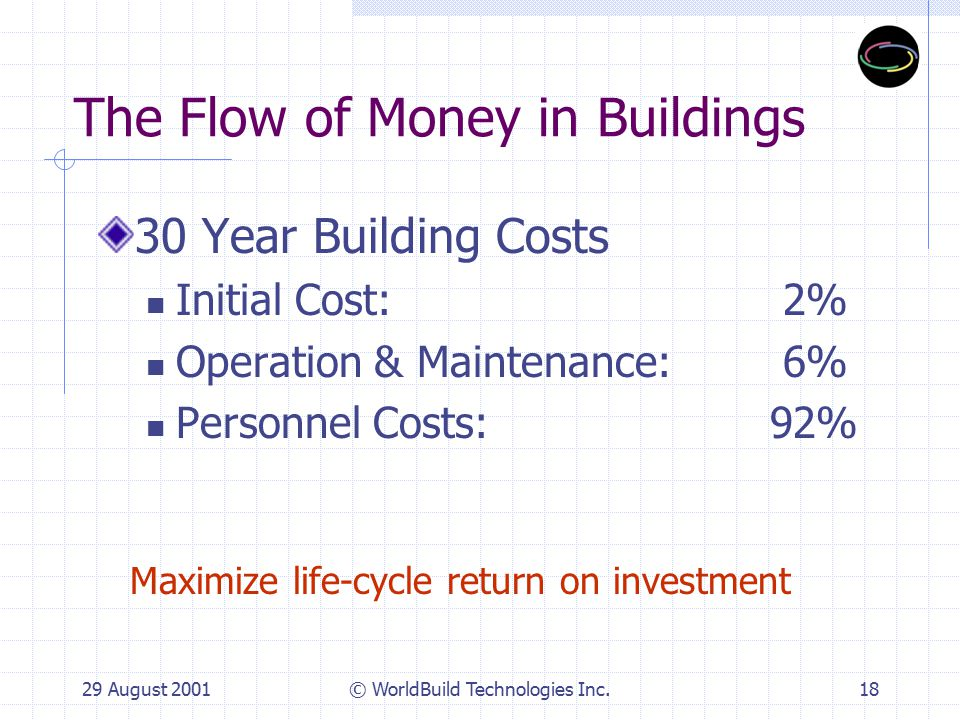 29 August 2001© WorldBuild Technologies Inc.18 The Flow of Money in Buildings 30 Year Building Costs Initial Cost: 2% Operation & Maintenance: 6% Personnel Costs:92% Maximize life-cycle return on investment