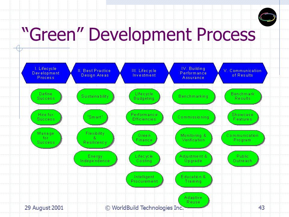 29 August 2001© WorldBuild Technologies Inc.43 Green Development Process