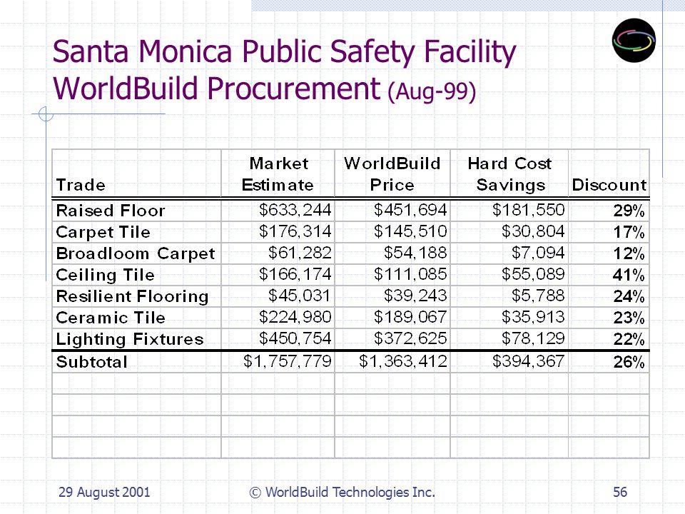 29 August 2001© WorldBuild Technologies Inc.56 Santa Monica Public Safety Facility WorldBuild Procurement (Aug-99)