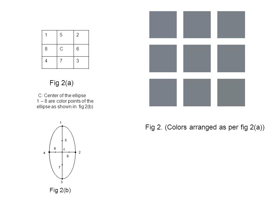 152 8C6 473 C: Center of the ellipse 1 – 8 are color points of the ellipse as shown in fig 2(b) Fig 2(b) Fig 2.