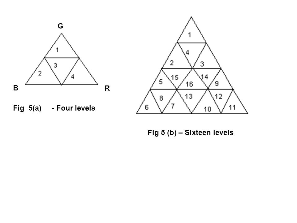 Fig 5(a) - Four levels Fig 5 (b) – Sixteen levels R G B