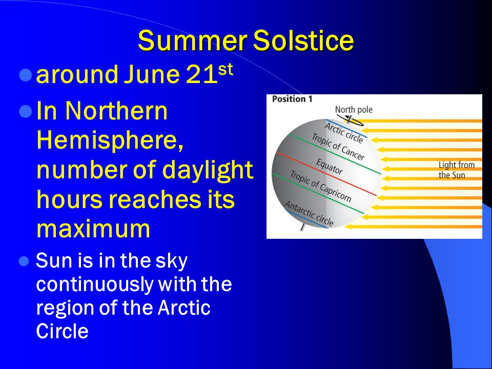 Winter Solstice Around December 21 st In Northern Hemisphere, number of daylight hours is at its minimum Sun does not appear in the region within the Arctic Circle