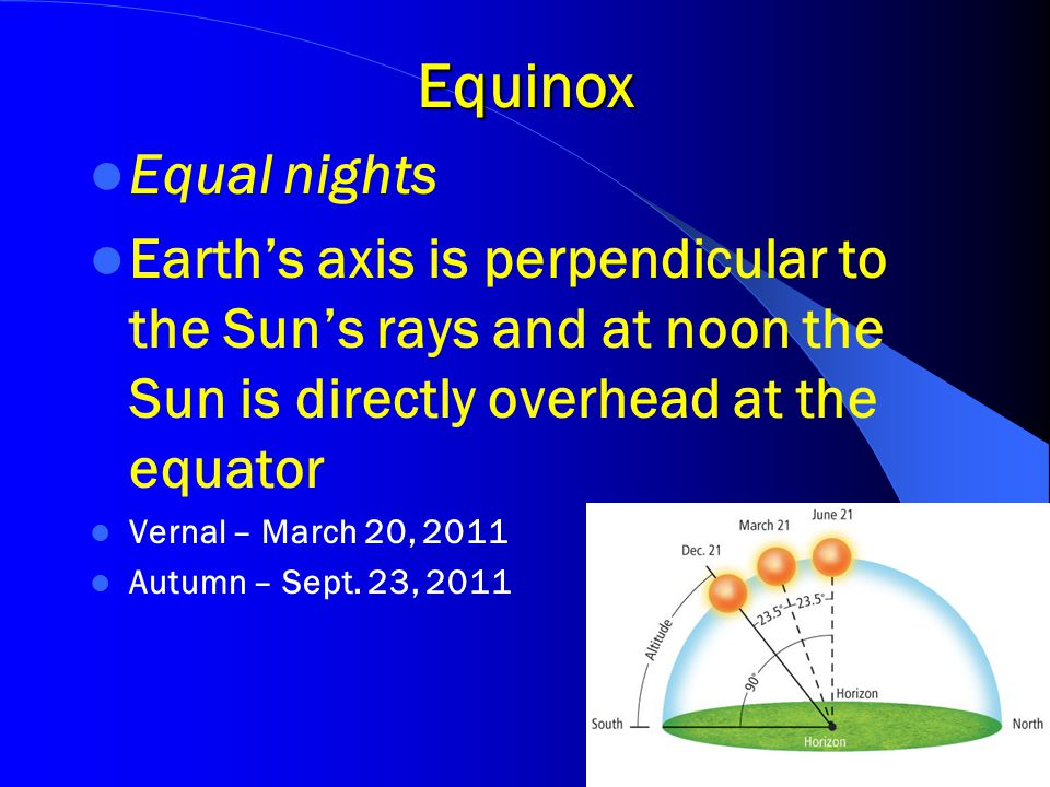 Equinox Equal nights Earth's axis is perpendicular to the Sun's rays and at noon the Sun is directly overhead at the equator Vernal – March 20, 2011 A