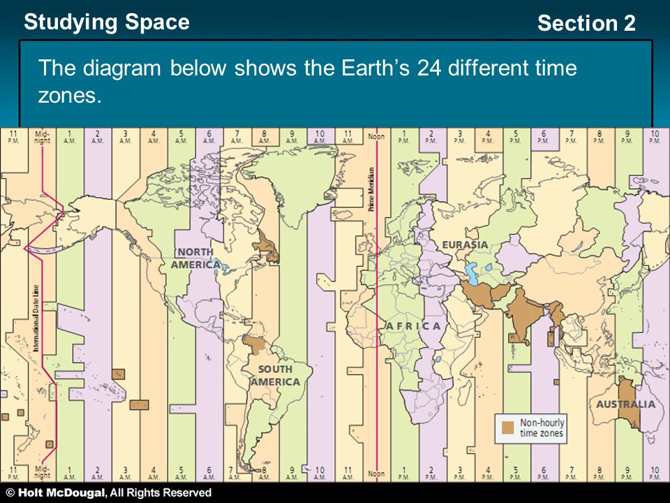 Studying Space Section 2 The diagram below shows the Earth's 24 different time zones.