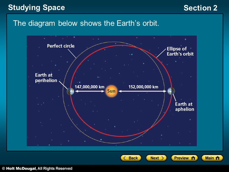 Studying Space Section 2 The diagram below shows the Earth's orbit.
