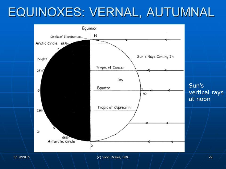 5/10/2015 (c) Vicki Drake, SMC 22 EQUINOXES: VERNAL, AUTUMNAL Sun's vertical rays at noon