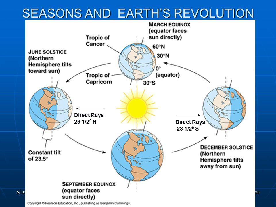 5/10/2015 (c) Vicki Drake, SMC 25 SEASONS AND EARTH'S REVOLUTION Direct Rays 23 1/2 0 N Direct Rays 23 1/2 0 S
