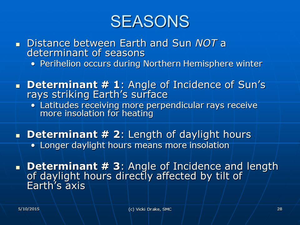 5/10/2015 (c) Vicki Drake, SMC 28 SEASONS Distance between Earth and Sun NOT a determinant of seasons Distance between Earth and Sun NOT a determinant