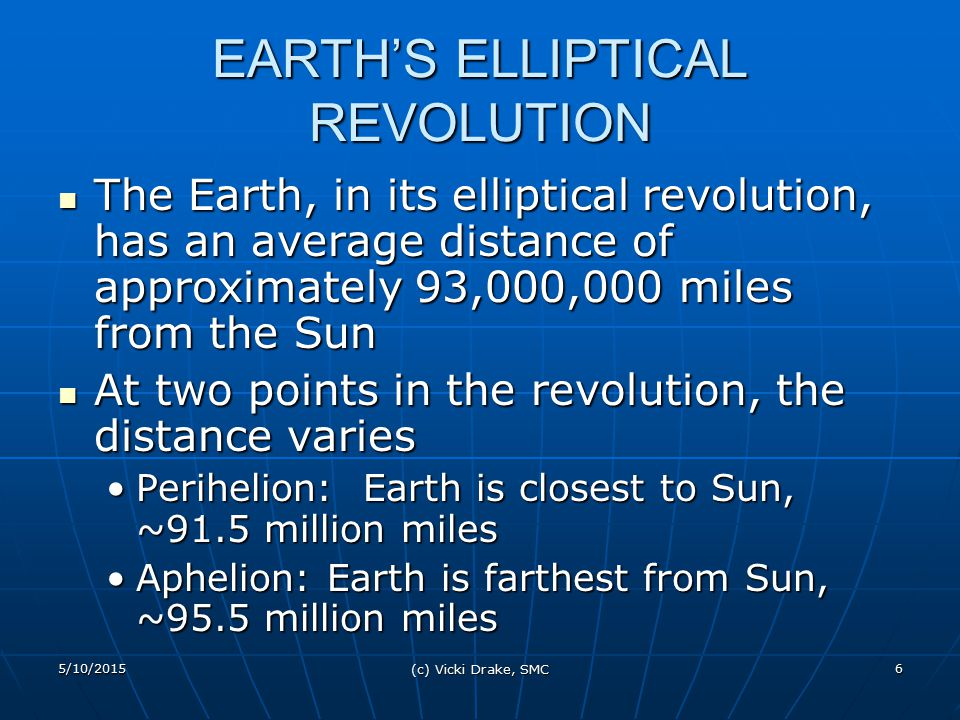 5/10/2015 (c) Vicki Drake, SMC 17 LATITUDES and SUN RELATIONS The following three latitudes are important because of their significance to seasons on the Earth The following three latitudes are important because of their significance to seasons on the Earth On certain days of the year (Equinoxes and Solstices), the Sun's Zenith Angle, at local noon, will be 90 0 above one of these latitudesOn certain days of the year (Equinoxes and Solstices), the Sun's Zenith Angle, at local noon, will be 90 0 above one of these latitudes Equator: 0 0 Equator: 0 0 an imaginary line on the Earth s surface equidistant from the North Pole and South Pole that divides the Earth into a Northern Hemisphere and a Southern Hemispherean imaginary line on the Earth s surface equidistant from the North Pole and South Pole that divides the Earth into a Northern Hemisphere and a Southern Hemisphere Two days per year (Autumnal Equinox: September 21,22 and Vernal Equinox: March 20) the Sun's location, at local noon is directly over the EquatorTwo days per year (Autumnal Equinox: September 21,22 and Vernal Equinox: March 20) the Sun's location, at local noon is directly over the Equator Tropic of Capricorn: 23½ 0 South Tropic of Capricorn: 23½ 0 South One day per year (Winter Solstice: December 21, 22) the Sun's location, at local noon, is in the Capricorn constellationOne day per year (Winter Solstice: December 21, 22) the Sun's location, at local noon, is in the Capricorn constellation Tropic of Cancer: 23½ 0 North Tropic of Cancer: 23½ 0 North One day per year (Summer Solstice: June 21,22) the sun's location, at local noon, is in the Cancer constellationOne day per year (Summer Solstice: June 21,22) the sun's location, at local noon, is in the Cancer constellation------------------------------------------------------------------------------- Arctic Circle: 66½ 0 North Arctic Circle: 66½ 0 North marking the southern limit of the area where the sun does not rise on the Northern Hemisphere winter s