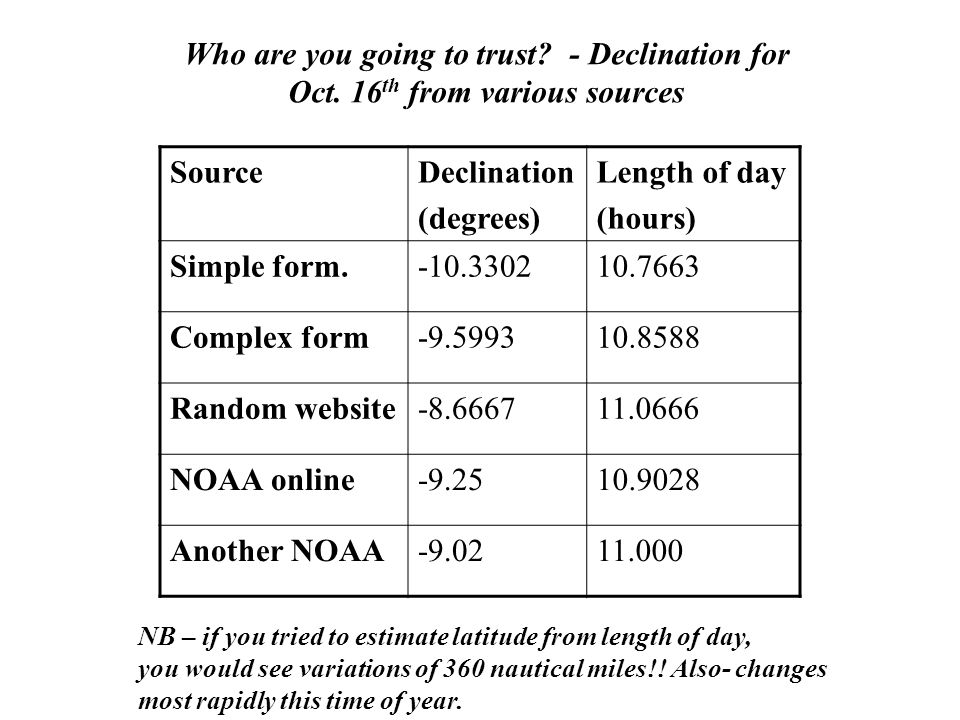 SourceDeclination (degrees) Length of day (hours) Simple form.-10.330210.7663 Complex form-9.599310.8588 Random website-8.666711.0666 NOAA online-9.25