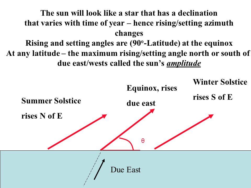 θ Due East Summer Solstice rises N of E Winter Solstice rises S of E The sun will look like a star that has a declination that varies with time of yea