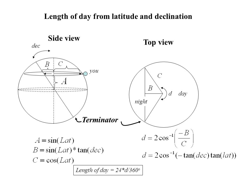 you dec Terminator day night Length of day = 24*d/360 o d Side view Top view Length of day from latitude and declination