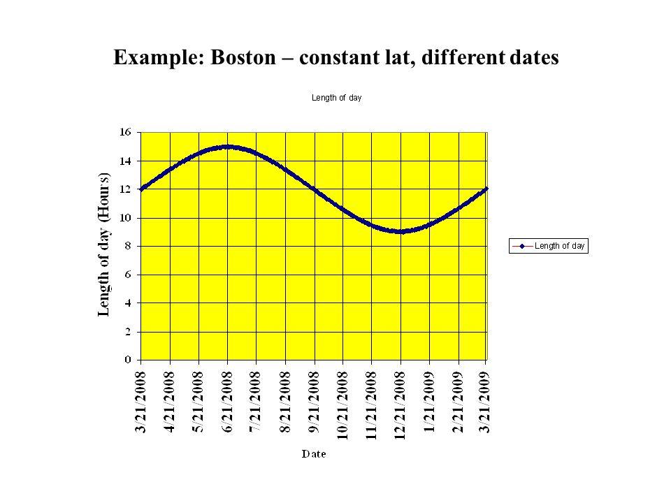 Example: Boston – constant lat, different dates