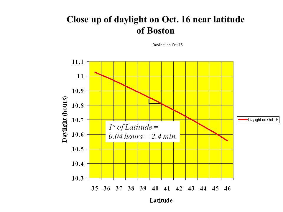 1 o of Latitude = 0.04 hours = 2.4 min. Close up of daylight on Oct. 16 near latitude of Boston