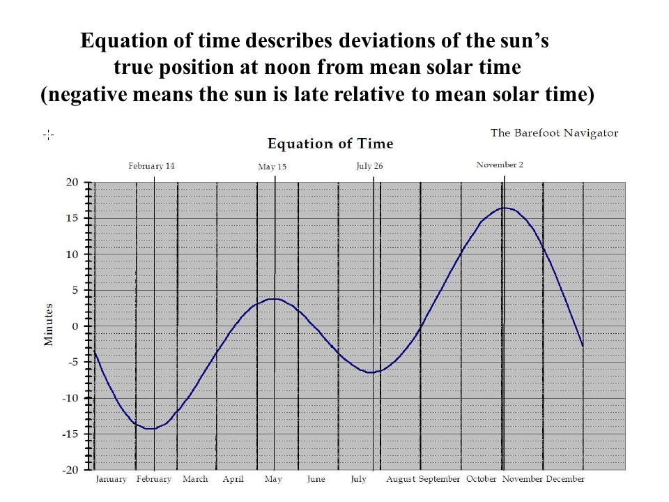Equation of time describes deviations of the sun's true position at noon from mean solar time (negative means the sun is late relative to mean solar t