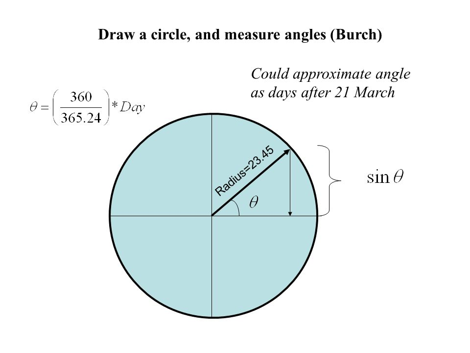Radius=23.45 Draw a circle, and measure angles (Burch) Could approximate angle as days after 21 March