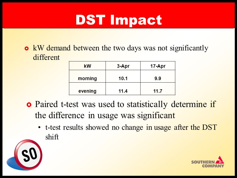 DST Impact  kW demand between the two days was not significantly different kW3-Apr17-Apr morning10.19.9 evening11.411.7  Paired t-test was used to statistically determine if the difference in usage was significant t-test results showed no change in usage after the DST shift