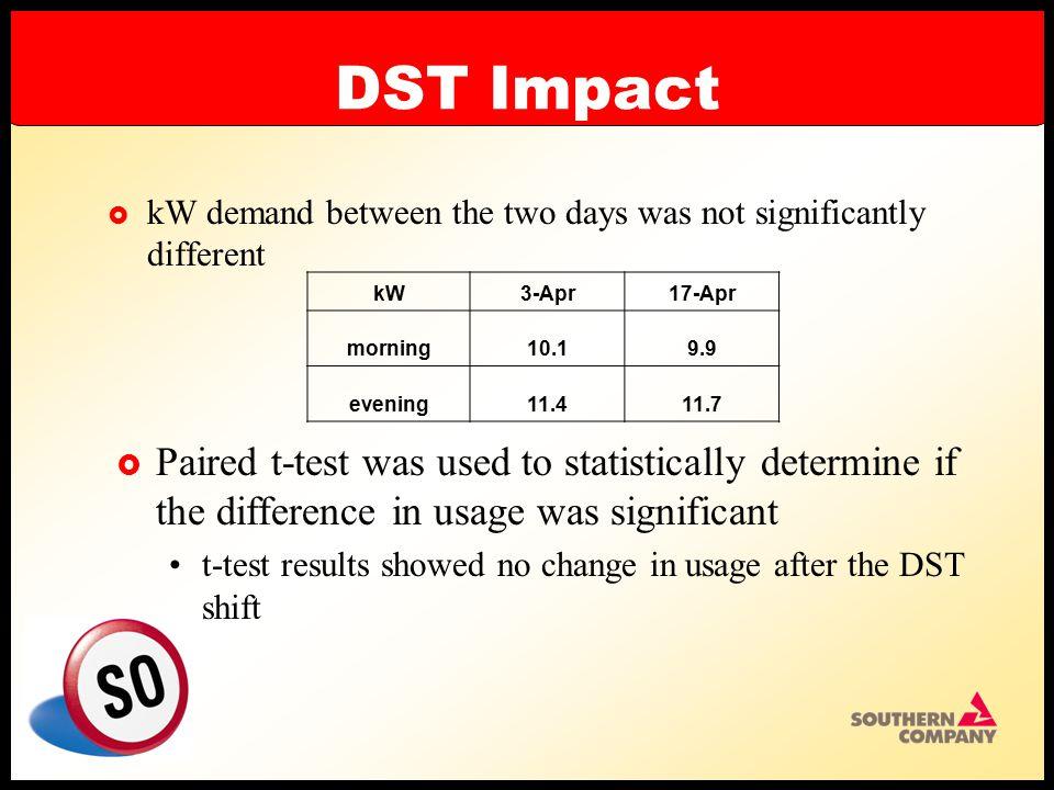 DST Impact  Chose April 3 and April 17, 2003 Both days were Thursday Similar hourly temperature morning3-Apr17-Aprevening3-Apr17-Apr 5am52597pm7166 6515886866 7515896665 85558106465 960 116364 average5459average6665