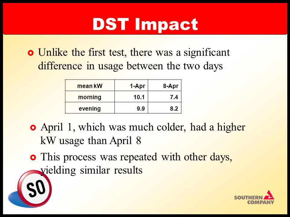DST Impact  Unlike the first test, there was a significant difference in usage between the two days mean kW1-Apr8-Apr morning10.17.4 evening9.98.2  April 1, which was much colder, had a higher kW usage than April 8  This process was repeated with other days, yielding similar results