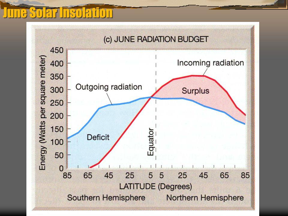 June Solar Insolation