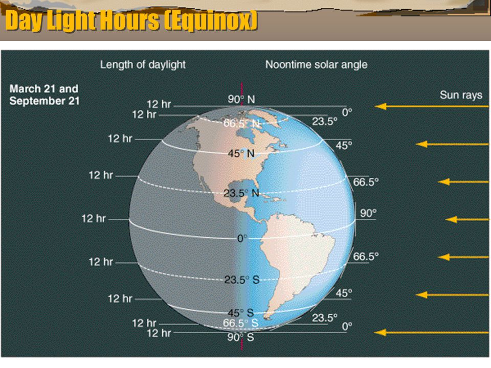 Day Light Hours (Equinox)