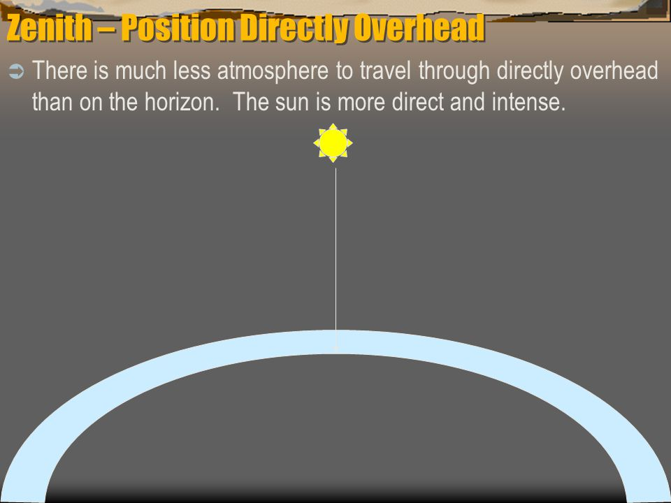 Zenith – Position Directly Overhead  There is much less atmosphere to travel through directly overhead than on the horizon.
