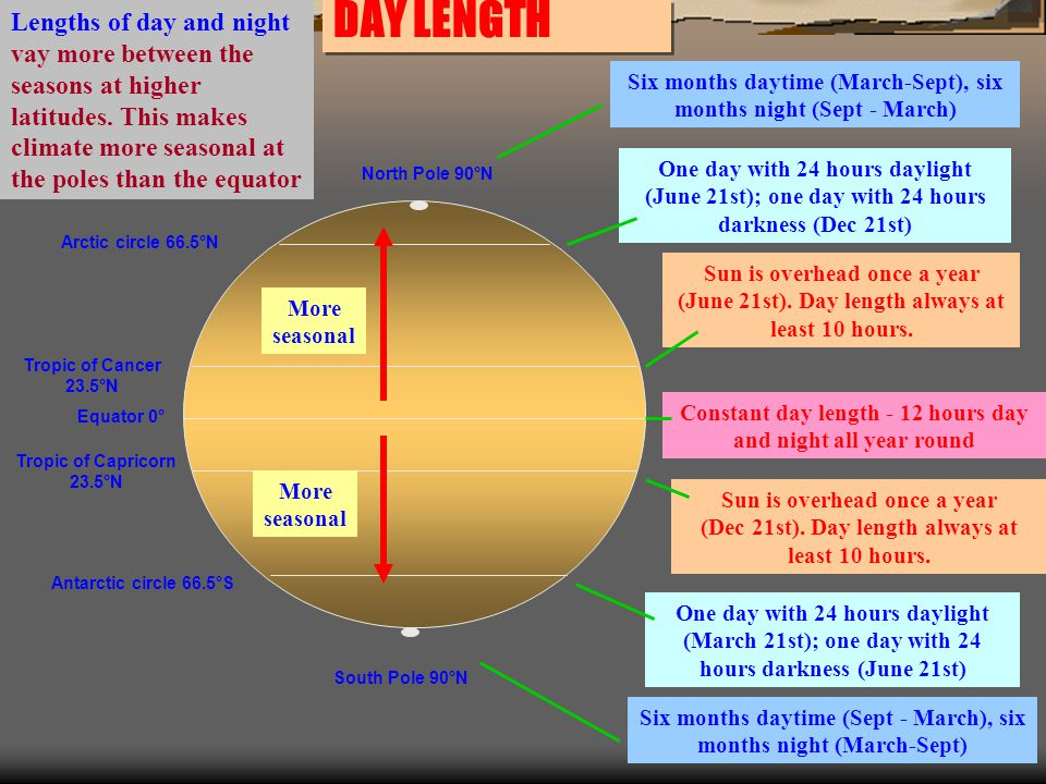 DAY LENGTH Antarctic circle 66.5°S Arctic circle 66.5°N North Pole 90°N South Pole 90°N Equator 0° Tropic of Cancer 23.5°N Tropic of Capricorn 23.5°N Six months daytime (March-Sept), six months night (Sept - March) Six months daytime (Sept - March), six months night (March-Sept) One day with 24 hours daylight (June 21st); one day with 24 hours darkness (Dec 21st) One day with 24 hours daylight (March 21st); one day with 24 hours darkness (June 21st) Sun is overhead once a year (June 21st).