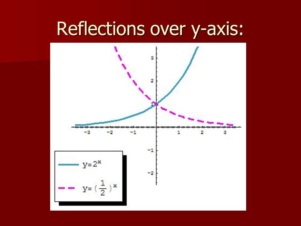 Reflections over y-axis: