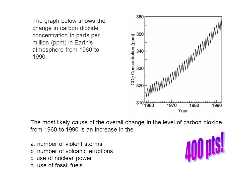 The graph below shows the change in carbon dioxide concentration in parts per million (ppm) in Earth's atmosphere from 1960 to 1990.