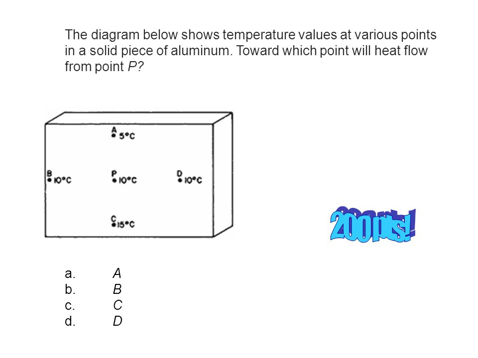 The diagram below shows temperature values at various points in a solid piece of aluminum.