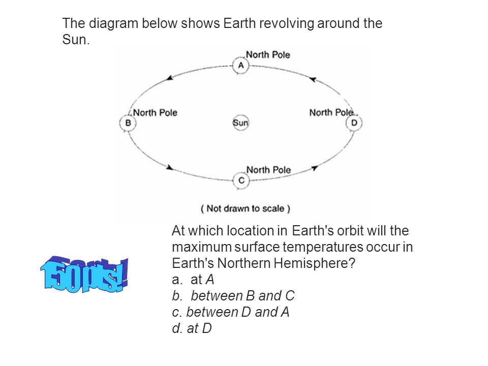The diagram below shows Earth revolving around the Sun.