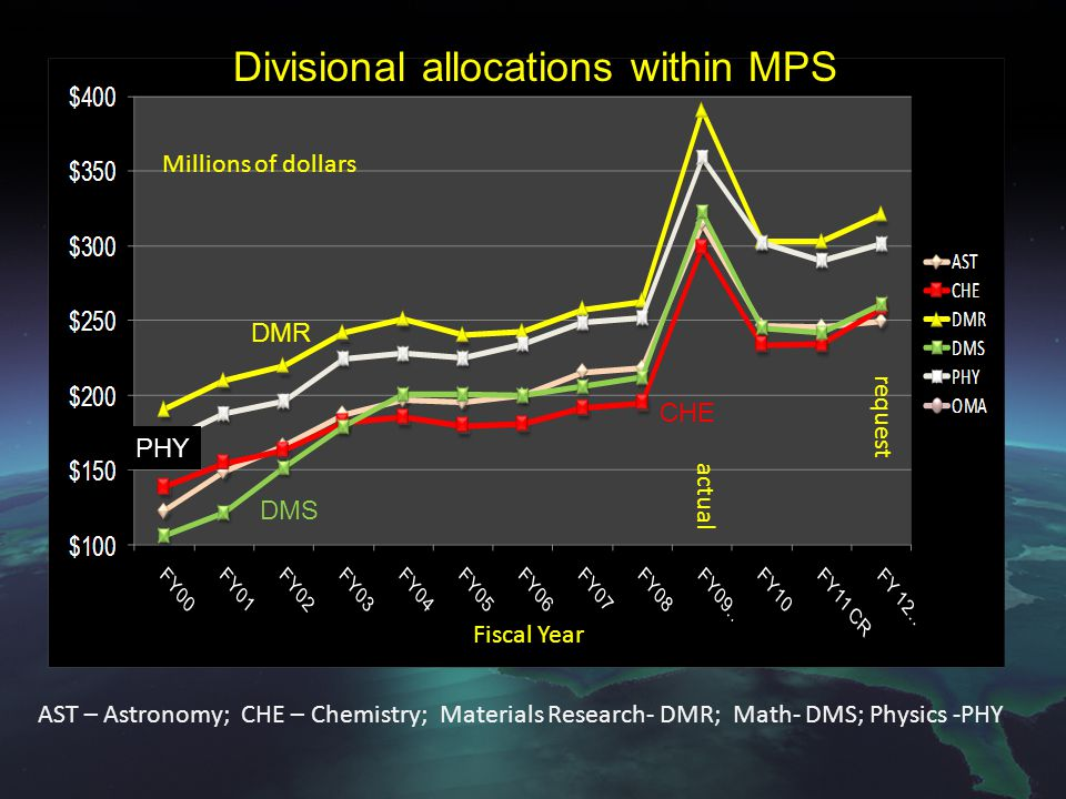 Fiscal Year Millions of dollars request actual Divisional allocations within MPS DMR CHE PHY DMS AST – Astronomy; CHE – Chemistry; Materials Research-