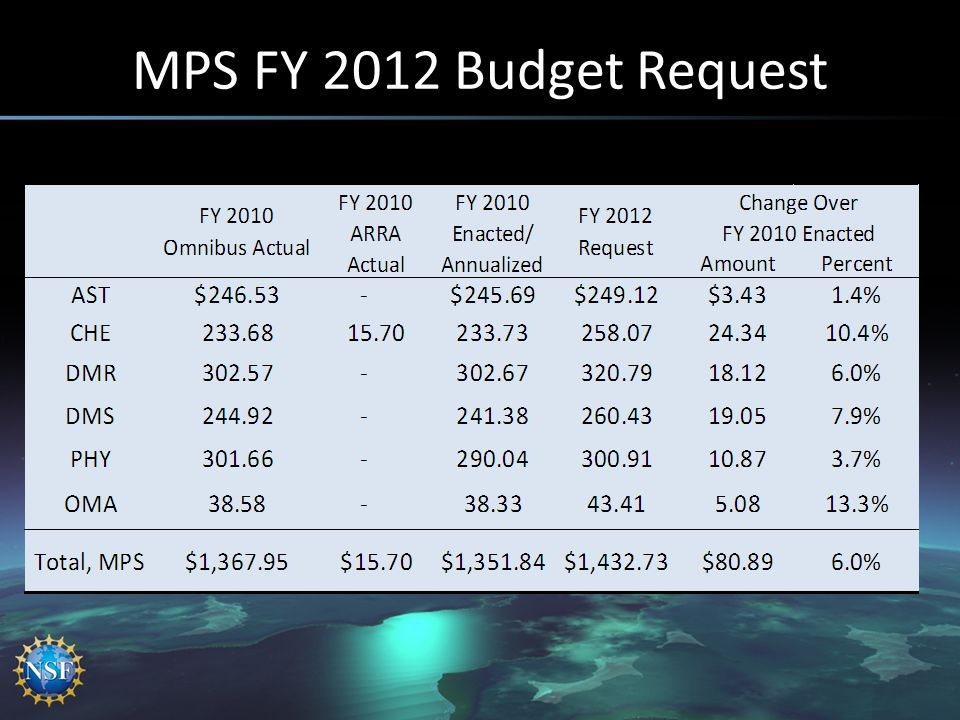 MPS FY 2012 Budget Request