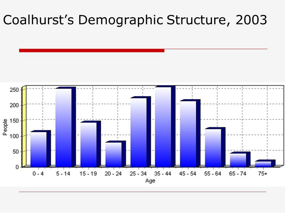 Coalhurst's Demographic Structure, 2003