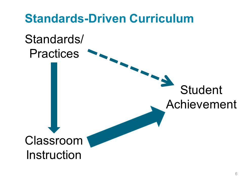 Standards-Driven Curriculum 6 Standards/ Practices Classroom Instruction Student Achievement