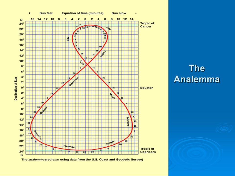 The Analemma