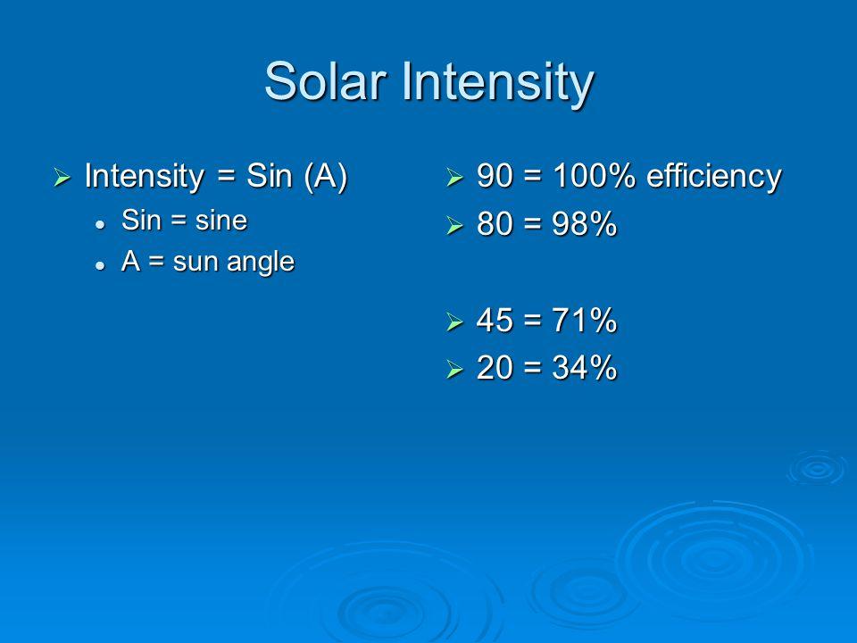 Solar Intensity  Intensity = Sin (A) Sin = sine Sin = sine A = sun angle A = sun angle  90 = 100% efficiency  80 = 98%  45 = 71%  20 = 34%